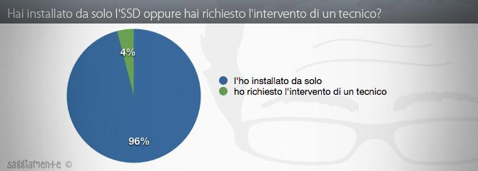ssd-stats-installazione