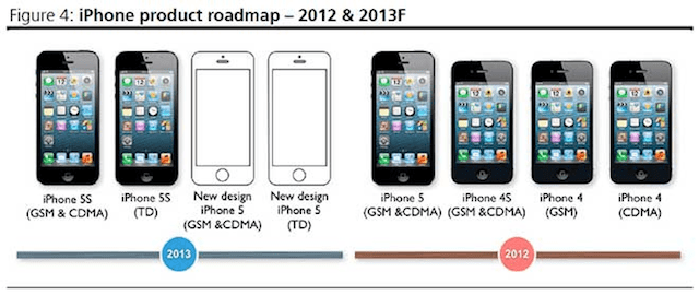 iphone2013possibileroadmap