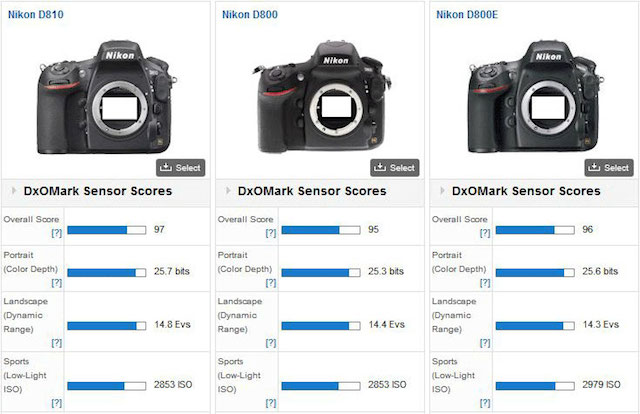 DXO-Nikon-D810-vs-D800E-Ima