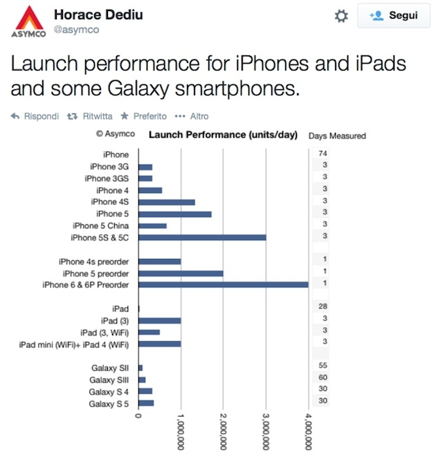 iPhone-straccia-Galaxy-grafico-Horace-Dediu-700