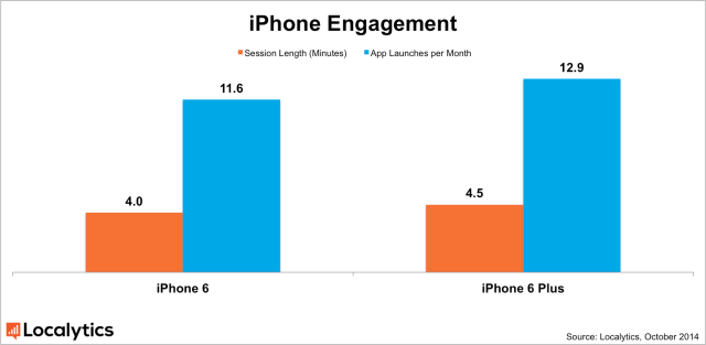 iphone_engagement