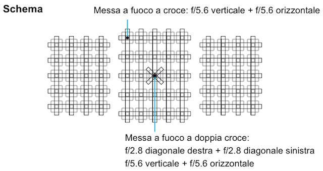 punti-AF