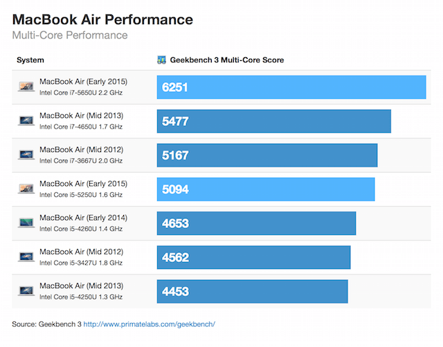 macbookair2015benchmark