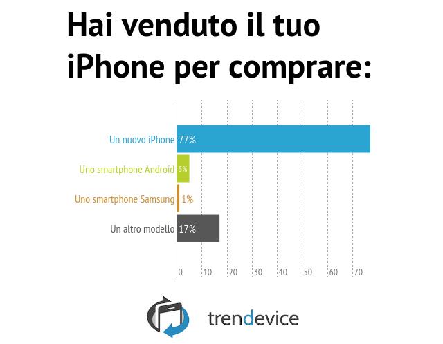 Hai-venduto-il-tuo-iPhone-per-comprare