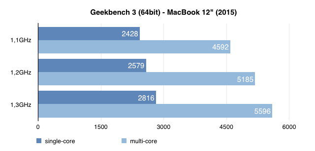 gekbench3-macbook