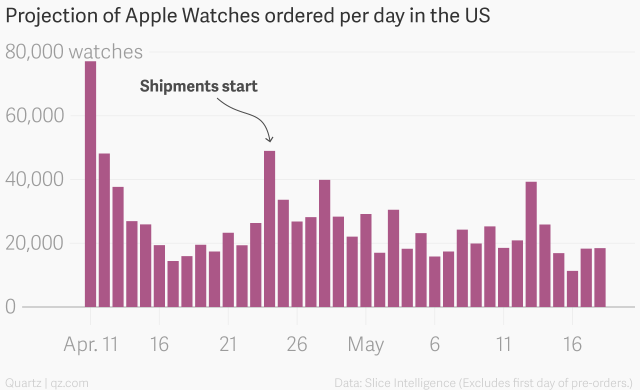 Apple-Watch-sales-Slice-Intelligence-002