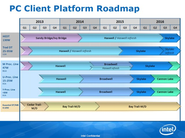 Intel-Roadmap_-Skylake_Cannonlake