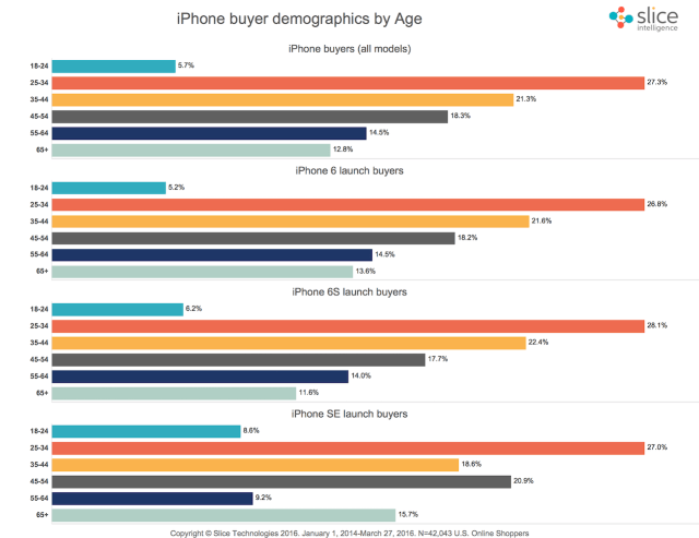 Demographics-iPhone-Buyers-Age