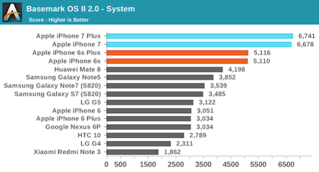 iphone-7-performance
