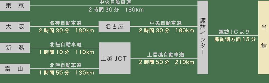 アクセス案内図