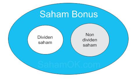 Saham Bonus dan Dividen Saham