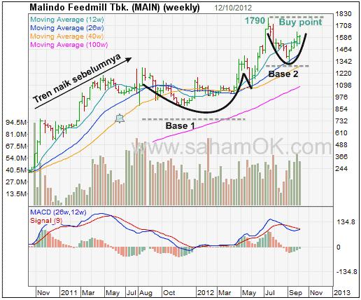 Pola grafik harga saham Malindo (MAIN) - Base on Top of Base