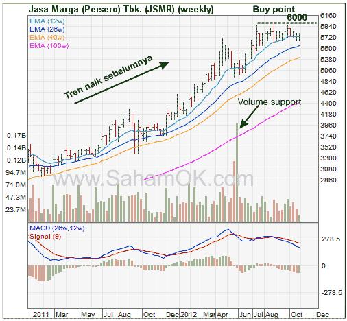 Analisis teknikal saham JSMR (Jasa Marga Tbk). Pola datar (flat base pattern)