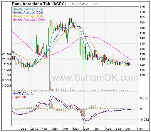 Grafik tren harga saham Bank AGRO - Golden cross