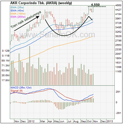Analisa saham AKRA - cup with handle
