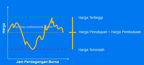 Bentuk-Candle-Stick-Harga-01-web
