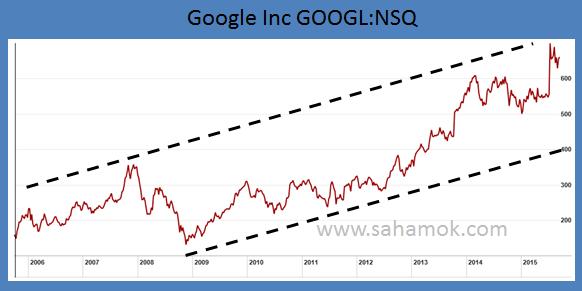 GOOG ( Google Inc ) : grafik harga saham dalam 10 tahun. Saham vs Forex