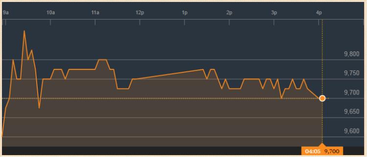SMGR-Daily-Trading-Range-Saham -vs-Forex