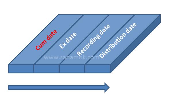 Pengertian cum date, ex date, recording date, distribution date