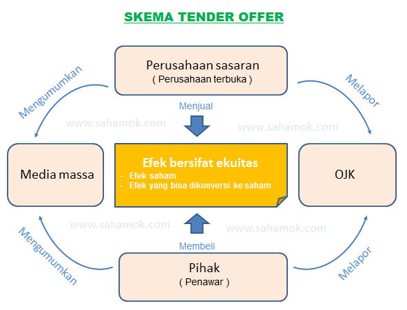 Pengertian tender offer