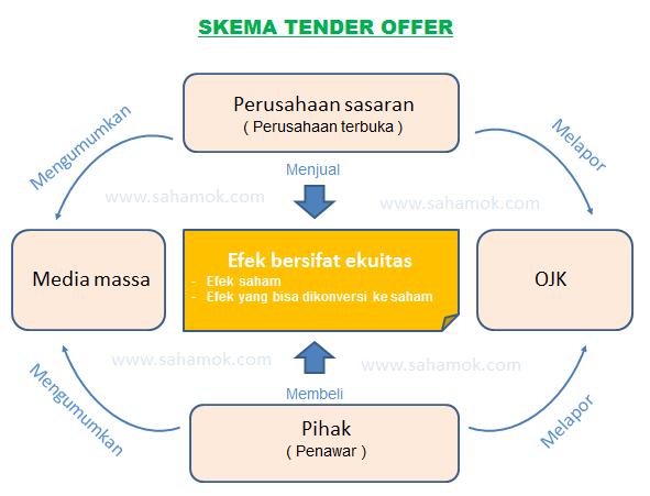 Pengertian tender offer