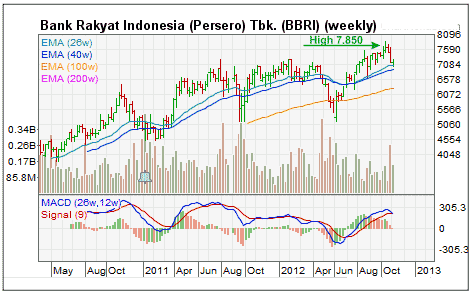 Grafik harga saham bank BRI 2012. Analisa CAN SLIM saham BRI vs BCA