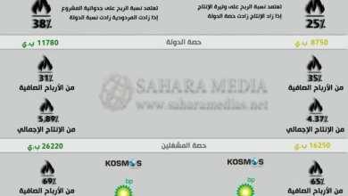 Photo of بالأرقام والنسب.. هذا ما تجنيه موريتانيا والسنغال من الغاز
