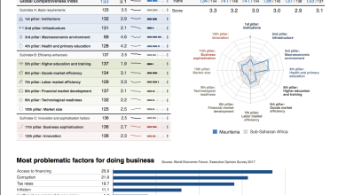 Photo of موريتانيا تحقق أرقاماً متدنية على تصنيف اقتصادي عالمي