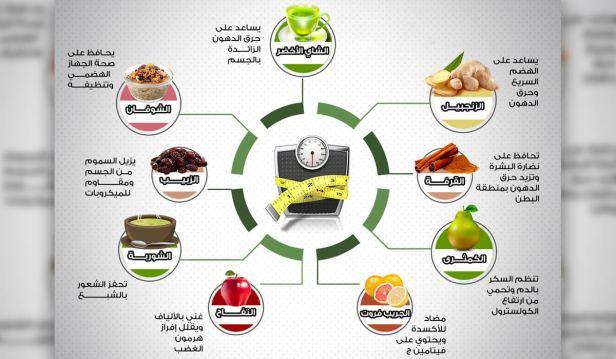 جدول اطعمة تساعد في حرق الدهون وانقاص الوزن