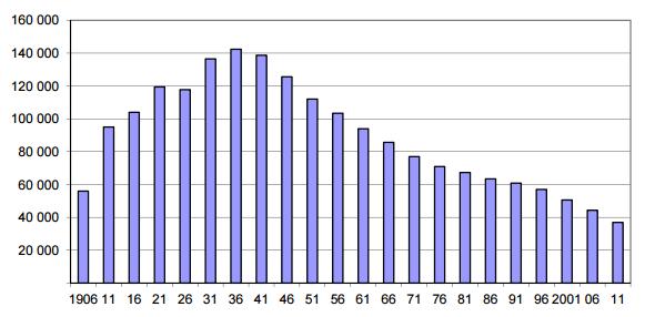 Number of Saskatchewan Census Farms, 1906-2011 Source: Saskatchewan Ministry of Agriculture