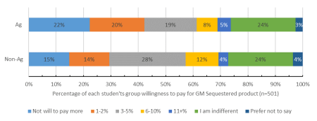 Figure 5: Willingness to pay for GM products that sequester more carbon