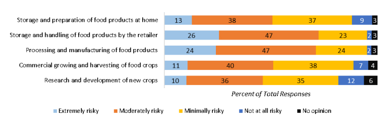 Perceptions of risk involved with each stage of the food production process