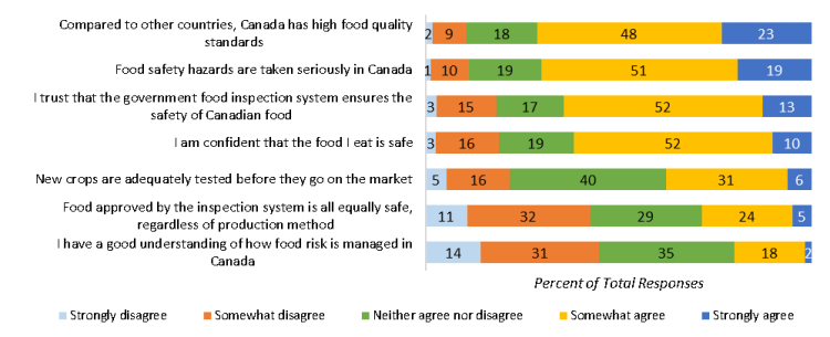 Consumer confidence and knowledge in the food safety system