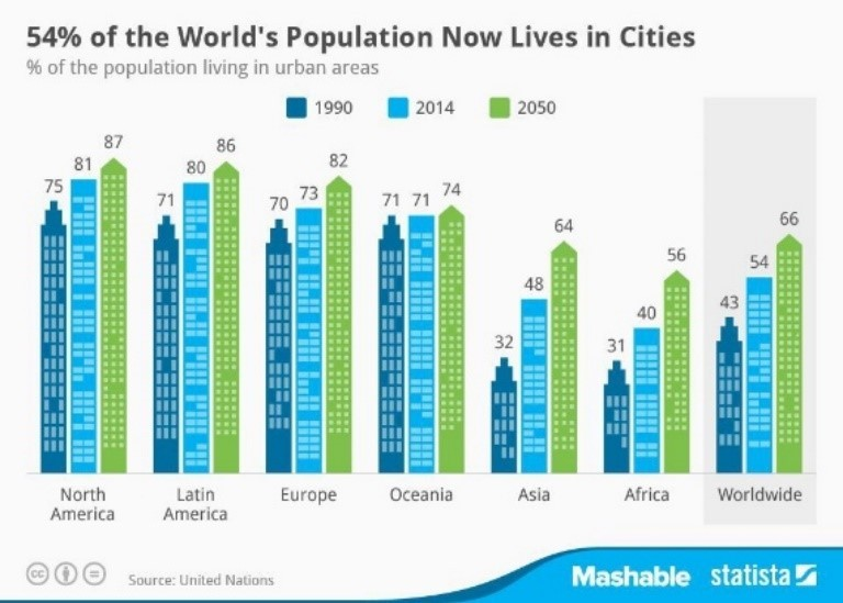 people living in cities