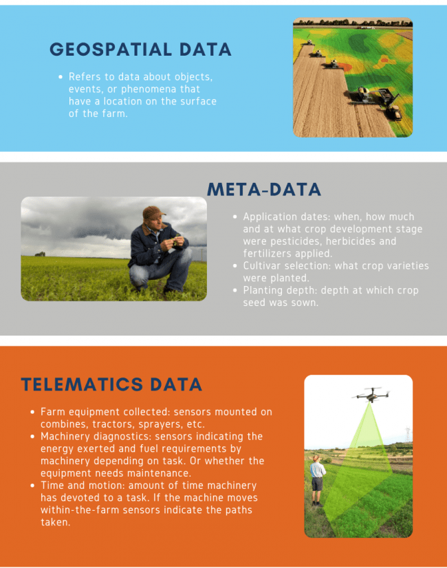 Figure 1 Types of big data in agriculture