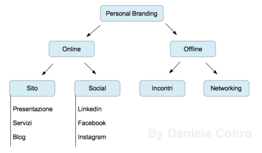 Schema Personal Branding