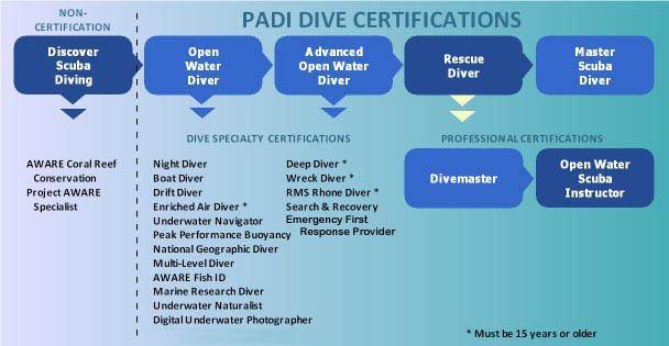 sail_caribbean_dive_certifications