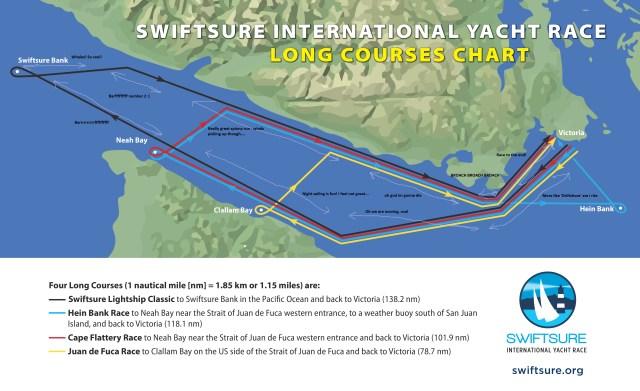 swiftshore