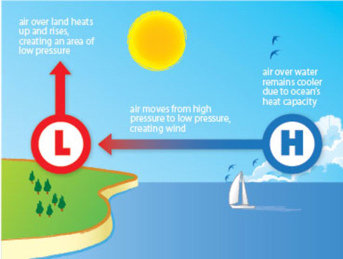 global wind patterns diagram msd 6al wiring hei what causes a sea breeze? - sail magazine