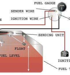 how to test and replace your fuel gauge and sending unit sail magazine fuel level sensor wiring diagram fuel level sensor wiring diagram [ 1200 x 737 Pixel ]