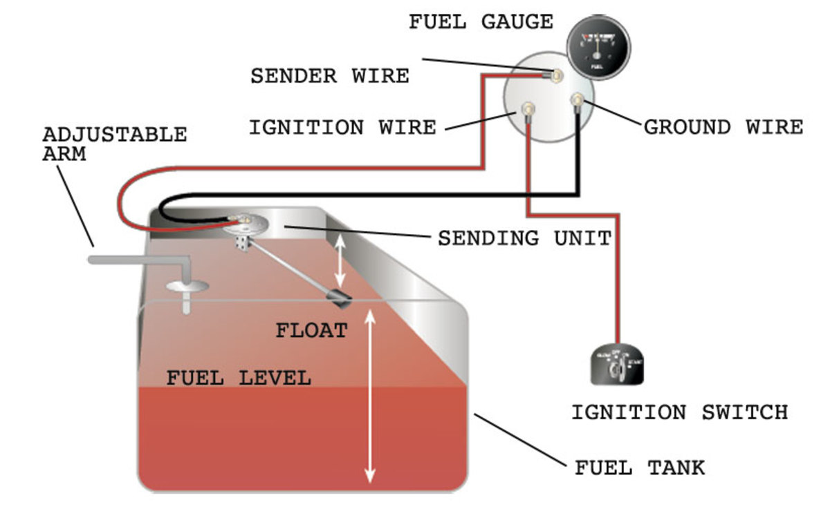 hight resolution of how to test and replace your fuel gauge and sending unit sail magazine fuel level sensor wiring diagram fuel level sensor wiring diagram
