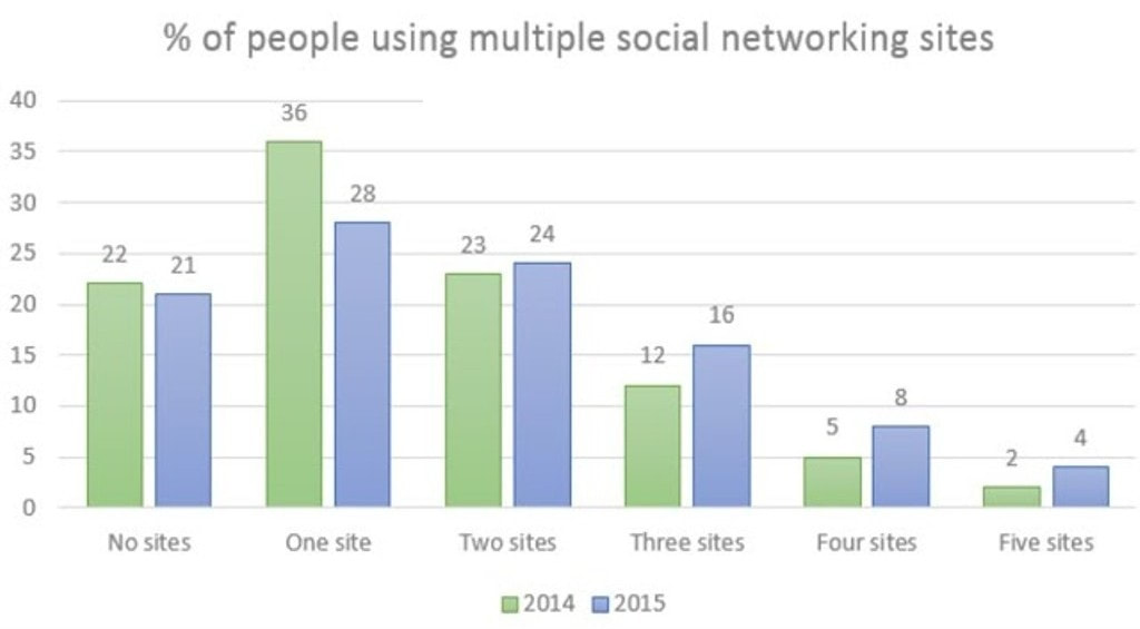 The chart below gives information about the number of social networking sites people used in Canada in 2014 and 2015. - SAINT DAVID