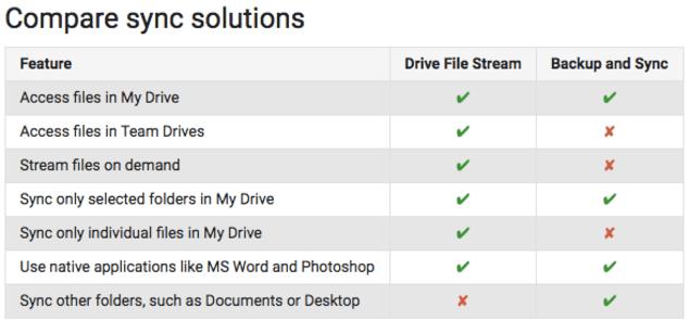 google drive options