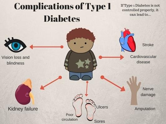 type_1_diabetes