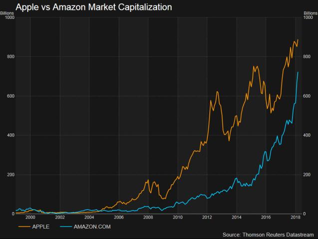 apple vs amazon stock