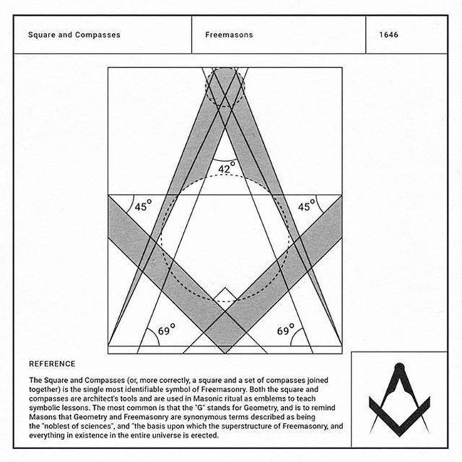 The angles in the Masonic Square & Compasses.