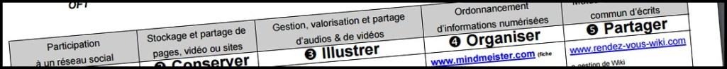 """""""Les systèmes de formation multimodale en région Aquitaine"""""""