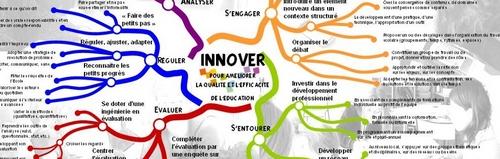 innover