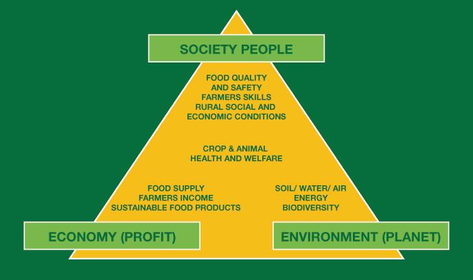 Fajalah Kinara: Sustainable Agriculture - Define ...