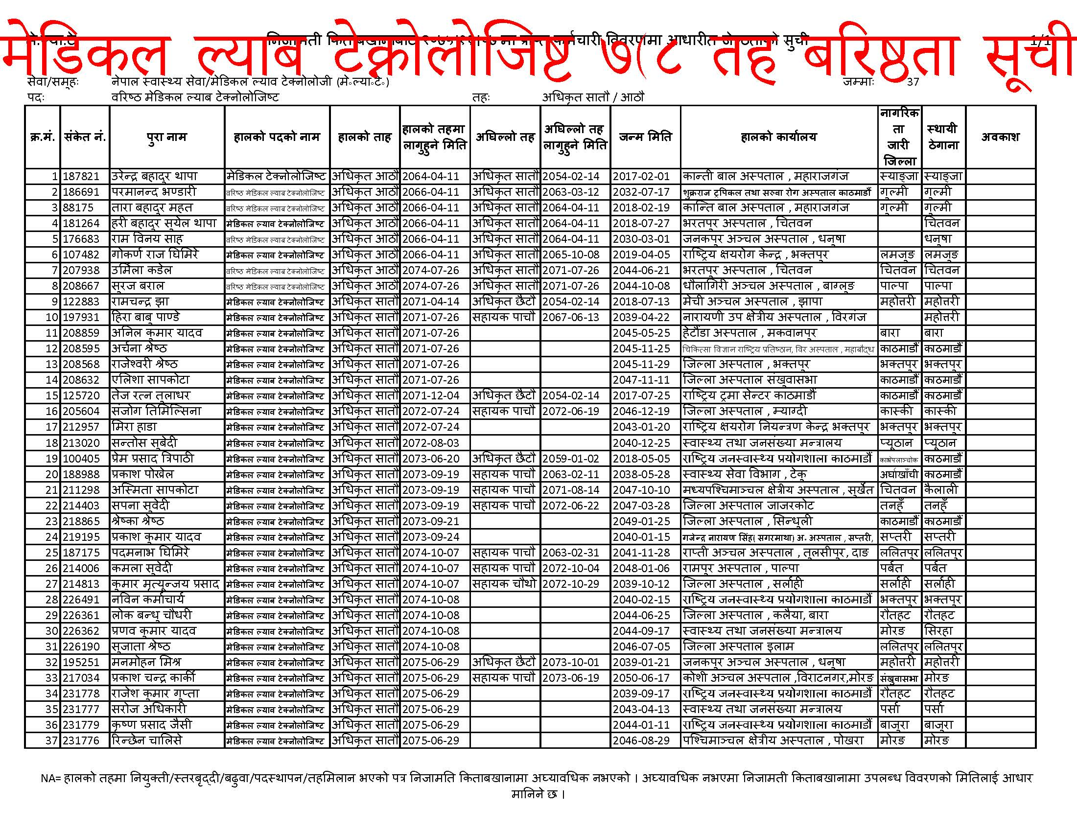 Health Seniors Details, Health Seniors, Lab Technical Health Seniors, Jana Swasthe Seniors, HA Officer Health Seniors, Staff Nurse Officer Health Seniors, HA Officer Seniors, Staff Nurse Officer seniors, Medical Officer Health Seniors, Medical Officer Seniors, Shiksha Adhikrit seniors, Pharmacy seniors, Health Nursing seniors, seniors, आयु्र्वेद चिकित्सक Heaalth Seniors, Swasthe karmachari, Swasthe karmachari seniours, Health samayojan, Health samayojan name list, Health samayojan.gov.np,